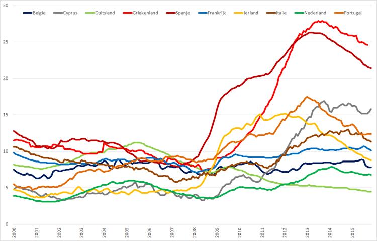 Werkloosheid geselecteerde Eurolanden (januari 2000 – november 2015). Bron: Eurostat, Elstat