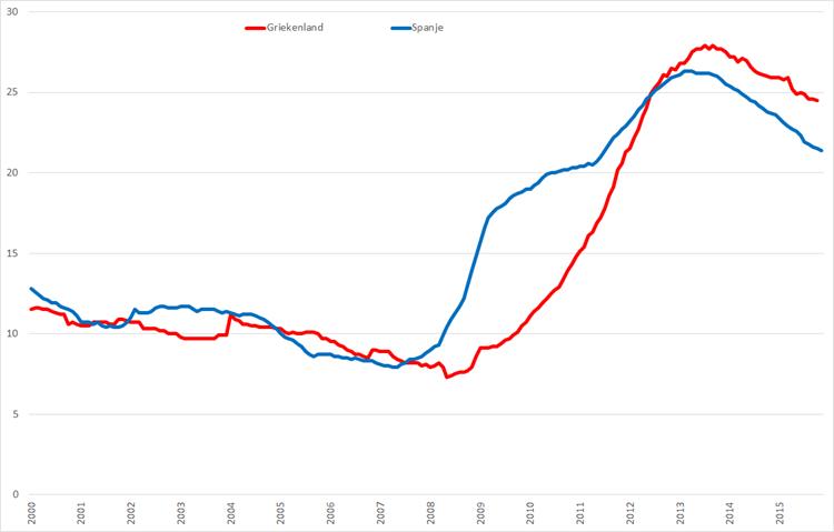 Werkloosheid Griekenland en Spanje, (januari 2000 – oktober/november 2015, seizoensgecorrigeerd). Bron: Eurostat, Elstat