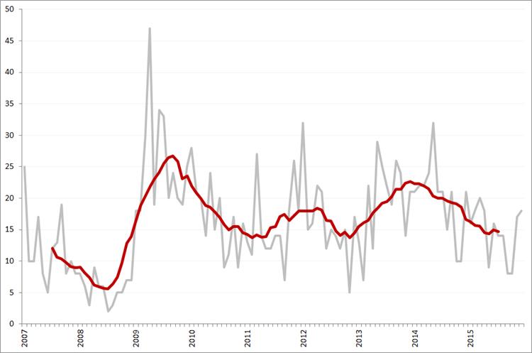 Aantal faillissementen per maand en obv. voortschrijdend 12-maands gemiddelde, januari 2007 – december 2015