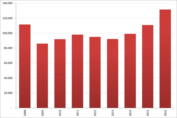 Aantal nieuwe online vacatures in  januari, 2008 – 2016. Bron : Jobfeed