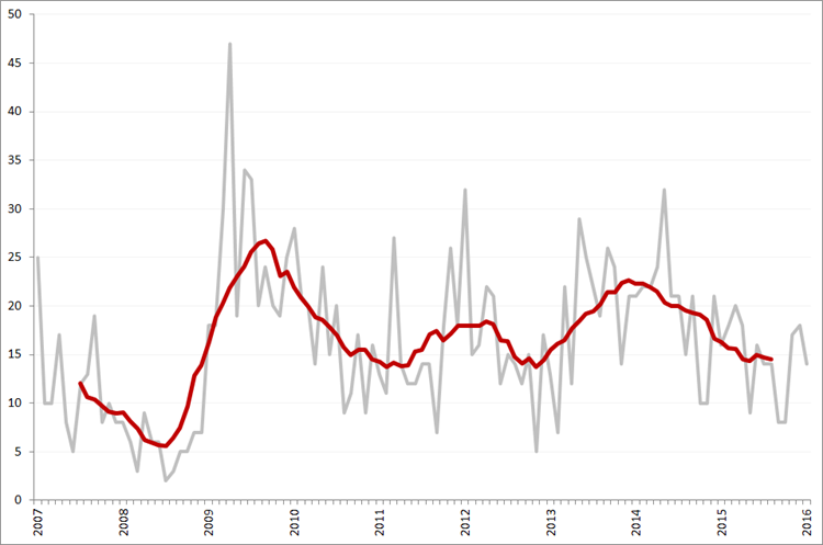 Aantal faillissementen per maand en obv. voortschrijdend 12-maands gemiddelde, januari 2007 – januari 2016