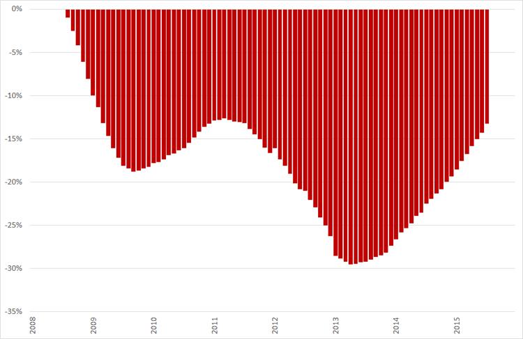 Misère index, (2008 = 0%), januari 2008 – december 2015