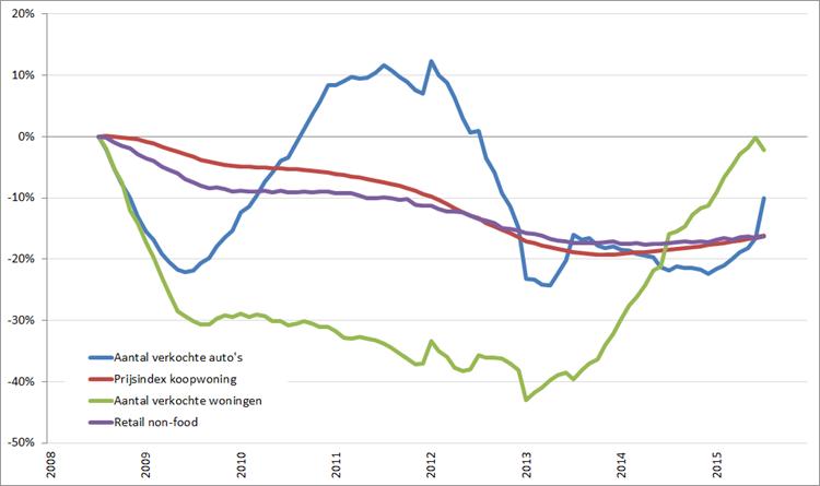 Consumentenmarkt: procentuele verandering , 12-maands voortschrijdend maandgemiddelde, (2008 = 0%), januari 2008 – december 2015
