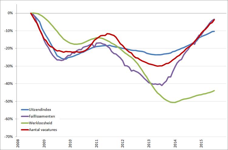 Arbeidsmarkt: procentuele verandering, 12-maands voortschrijdend maandgemiddelde (2008 = 0%), januari 2008 – december 2015