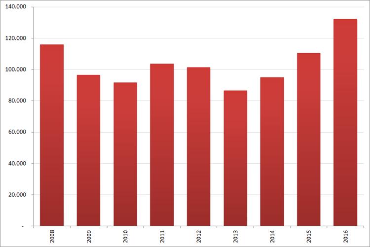 Aantal nieuwe online vacatures in  februari, 2008 – 2016. Bron : Jobfeed