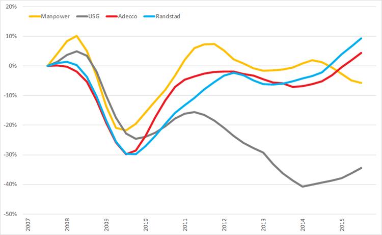 %verandering omzet (2007 =0%) op basis van voortschrijdende omzet op jaarbasis, Q1 2008 – Q4 2015