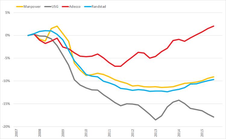 %verandering brutomarge (2007 =0%) op basis van voortschrijdende brutomarge op jaarbasis., Q1 2008 – Q4 2015