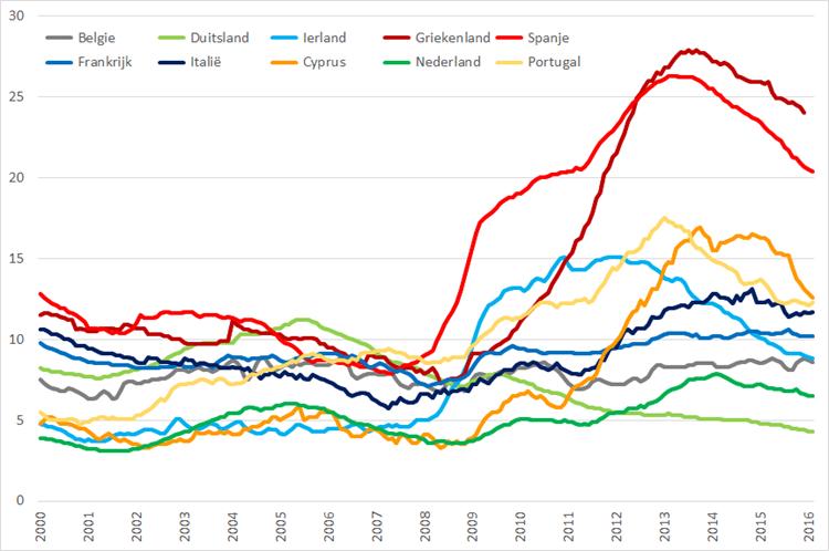 Werkloosheid geselecteerde Eurolanden (januari 2000 – februari 2016). Bron: Eurostat, Elstat