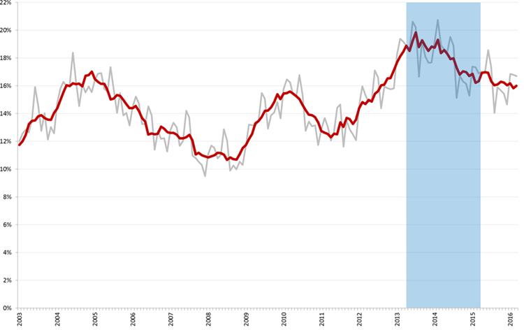 Ontwikkeling jeugdwerkloosheid, januari 2003 – maart 2016 (nationale definitie). De blauwe balk is de periode waarin Sterk als ambassadeur actief was.  Bron: CBS