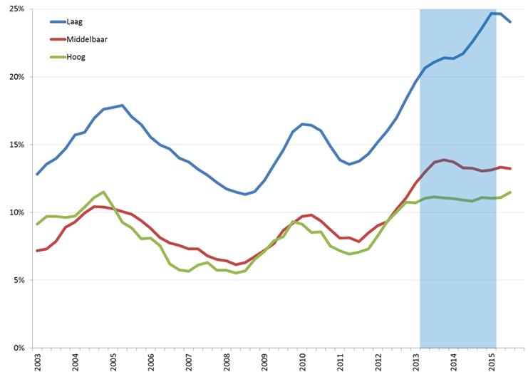Ontwikkeling jeugdwerkloosheid, naar opleidingsniveau, Q1 2003 – Q4 2015 (nationale definitie, voortschrijdend jaargemiddelde). Bron: CBS