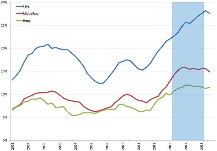 Ontwikkeling jeugdwerkloosheid onder vrouwen, naar opleidingsniveau, Q1 2003 – Q4 2015 (nationale definitie, voortschrijdend jaargemiddelde). Bron: CBS
