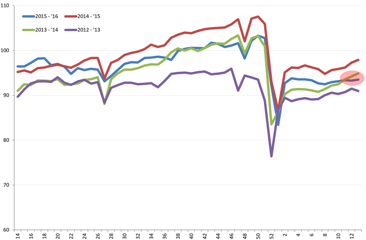 Uitzendindex VS, week 14 2012 – week 13, 2016. Bron: American Staffing Association (ASA)
