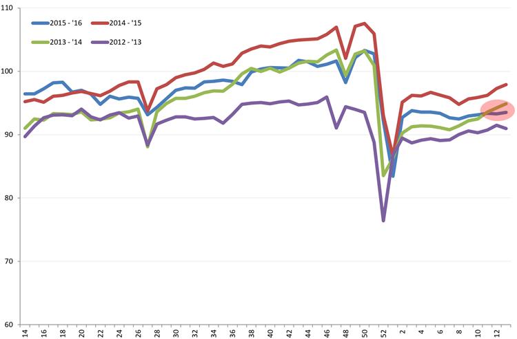 Uitzendindex VS, week 14 2012 – week 13, 2016. Bron: American Staffing Association (ASA)