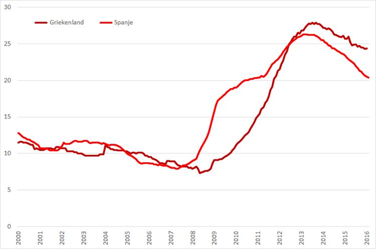 Werkloosheid Griekenland en Spanje, (januari 2000 – januari/februari 2016, seizoensgecorrigeerd). Bron: Eurostat, Elstat