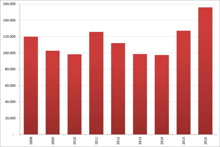 Aantal nieuwe online vacatures in  maart , 2008 – 2016. Bron : Jobfeed