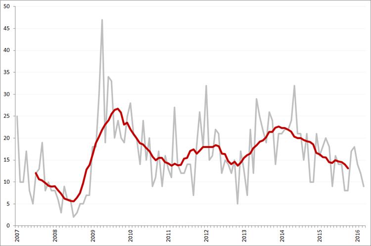 Aantal faillissementen per maand en obv. voortschrijdend 12-maands gemiddelde, januari 2007 – maart 2016