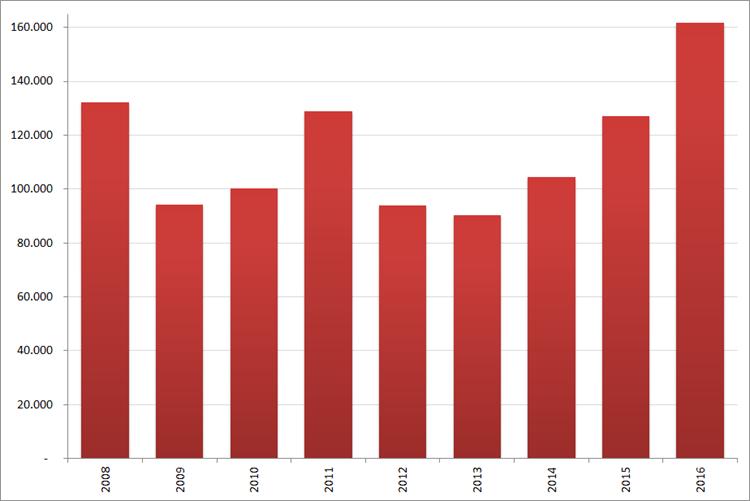 Aantal nieuwe online vacatures in  april, 2008 – 2016. Bron : Jobfeed