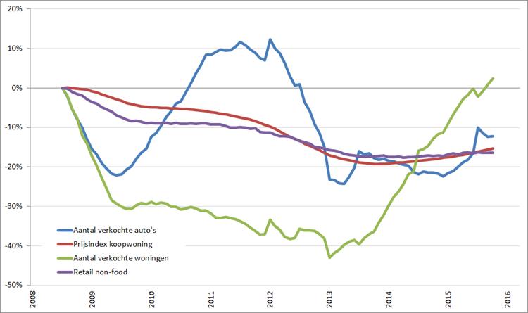Consumentenmarkt: procentuele verandering , 12-maands voortschrijdend maandgemiddelde, (2008 = 0%), januari 2008 – maart 2016