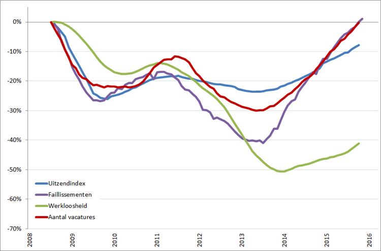 Arbeidsmarkt: procentuele verandering, 12-maands voortschrijdend maandgemiddelde (2008 = 0%), januari 2008 – maart 2016