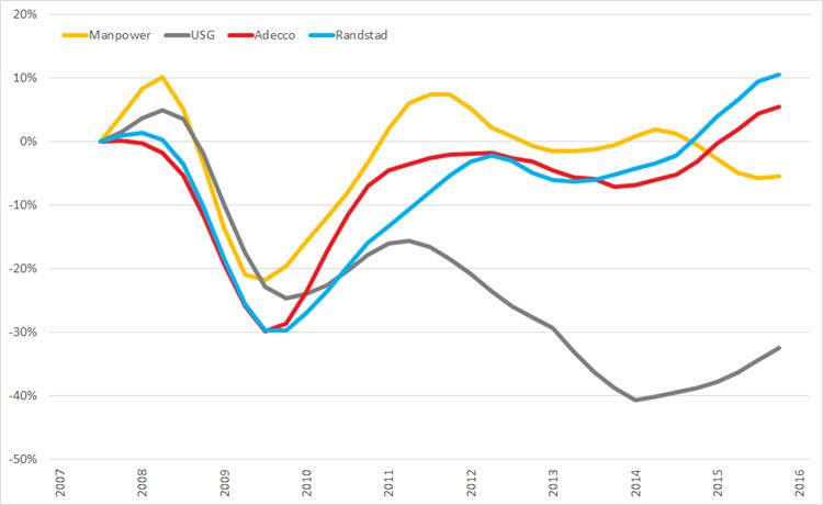 %verandering omzet (2007 =0%) op basis van voortschrijdende omzet op jaarbasis, Q1 2008 – Q1 2015