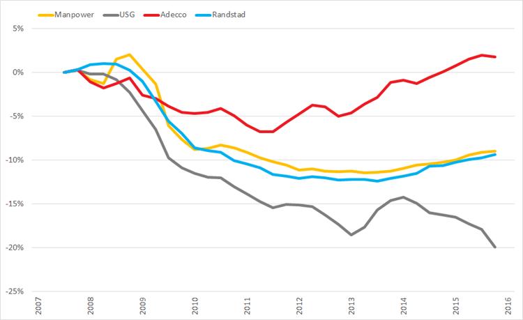 %verandering brutomarge (2007 =0%) op basis van voortschrijdende brutomarge op jaarbasis., Q1 2008 – Q1 2015