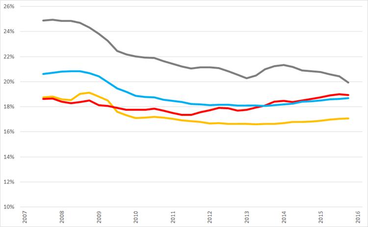Ontwikkeling van voortschrijdende brutomarge op jaarbasis., Q1 2008 – Q1 2015