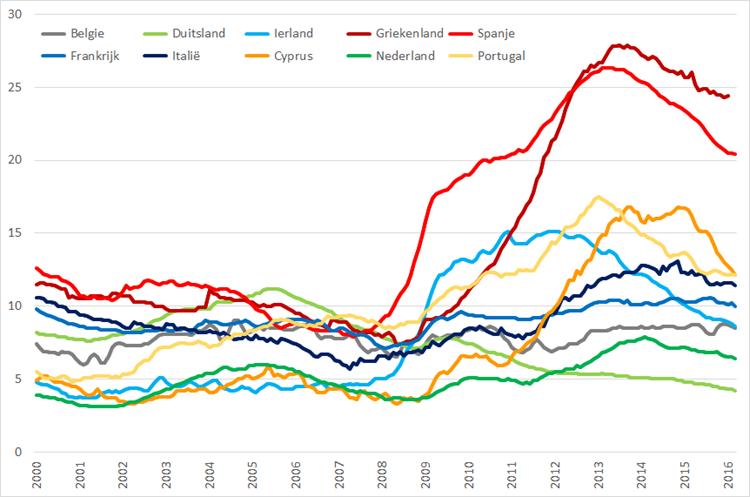 Werkloosheid geselecteerde Eurolanden (januari 2000 – maart 2016). Bron: Eurostat, Elstat