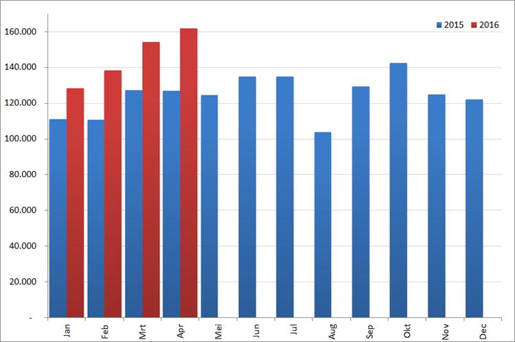 Aantal nieuwe online vacatures per maand, 2015 en 2016. Bron : Jobfeed