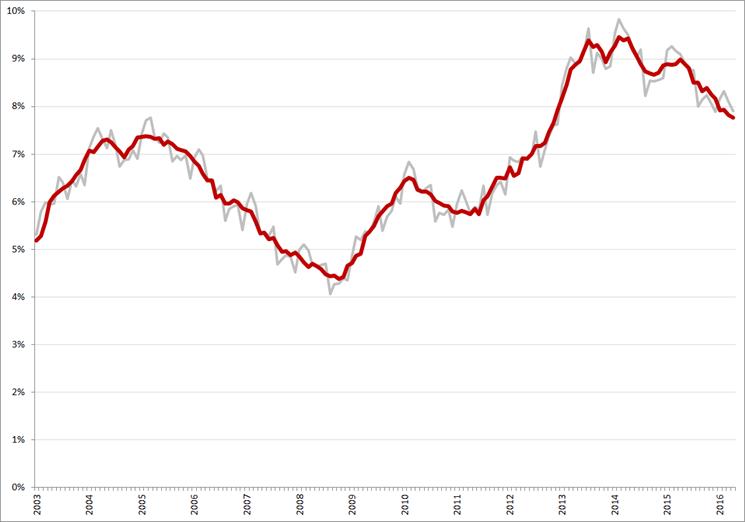 Niet-gecorrigeerde (grijs) en gecorrigeerde werkloosheidspercentages, januari 2003 – april 2016. Bron: CBS, nationale definitie