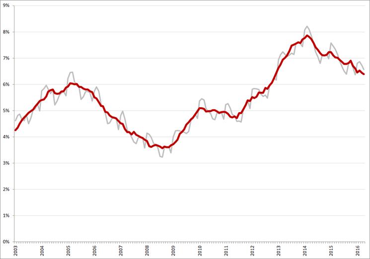 Niet-gecorrigeerde (grijs) en gecorrigeerde werkloosheidspercentages, januari 2003 – april 2016. Bron: CBS, ILO