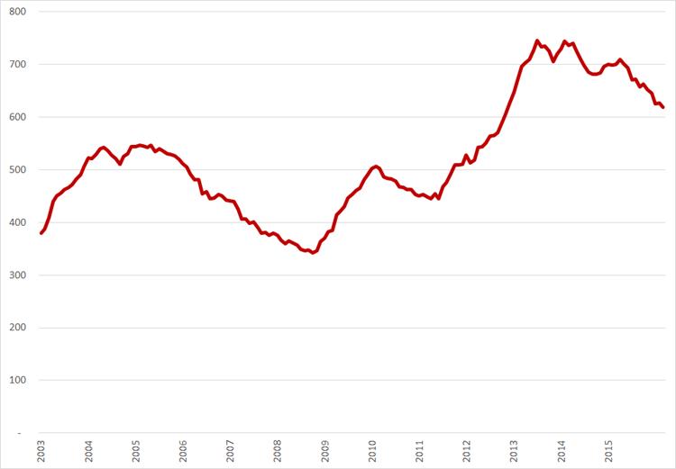 Aantal werklozen (*1.000), nationale definitie, seizoensgecorrigeerd, januari 2003 – maart 2016. Bron: CBS