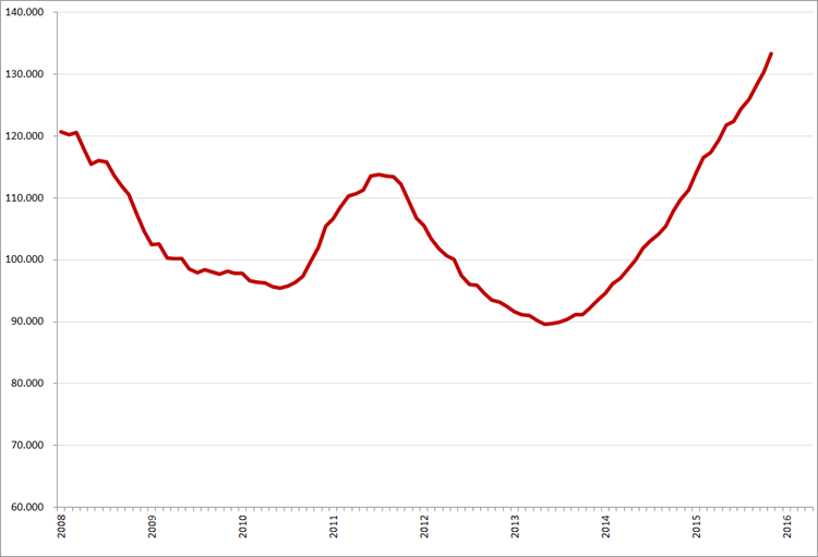 Gemiddeld (12-maands) online vacaturevolume (minus, bijbanen, stages en vrijwilligerswerk), 2008 – heden. Op de maandcijfers van 2008 is een correctiefactor van 11,6% toegepast