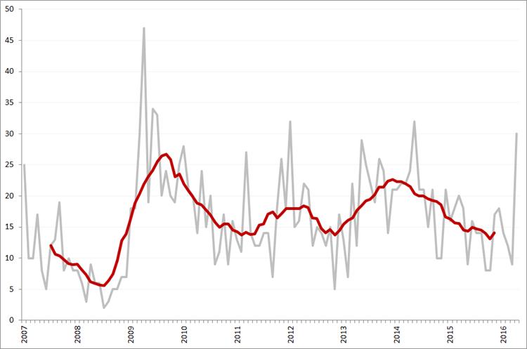 Aantal faillissementen per maand en obv. voortschrijdend 12-maands gemiddelde, januari 2007 – april 2016