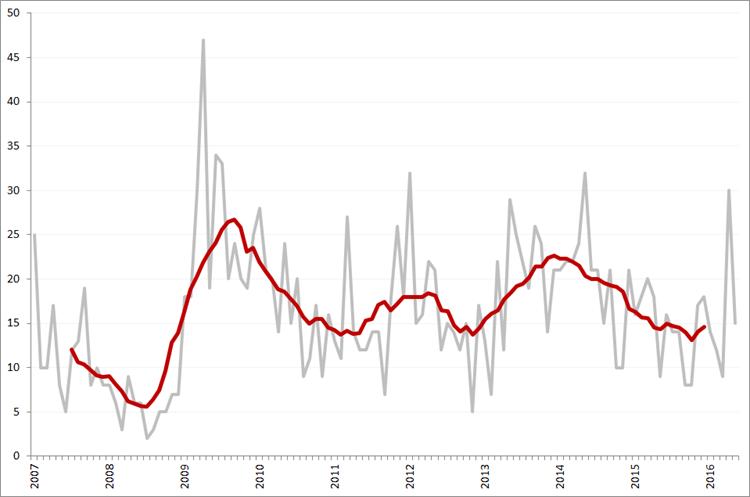 Aantal faillissementen per maand en obv. voortschrijdend 12-maands gemiddelde, januari 2007 – mei  2016