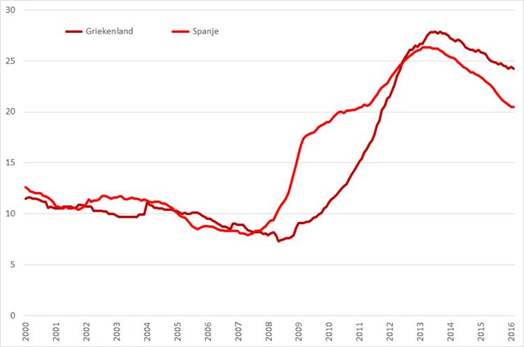 Werkloosheid Griekenland en Spanje, (januari 2000 – maart 2016, seizoensgecorrigeerd). Bron: Eurostat, Elstat