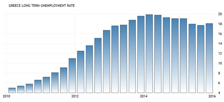 Griekenland, langdurige werkloosheid per kwartaal, 2010 – heden. Bron: Tradingeconomics.com