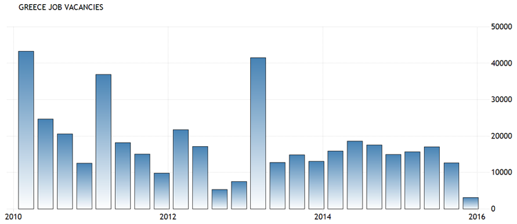 Griekenland, vacaturevolume per kwartaal, Q1 2010 – heden. Bron: Tradingeconomics.com
