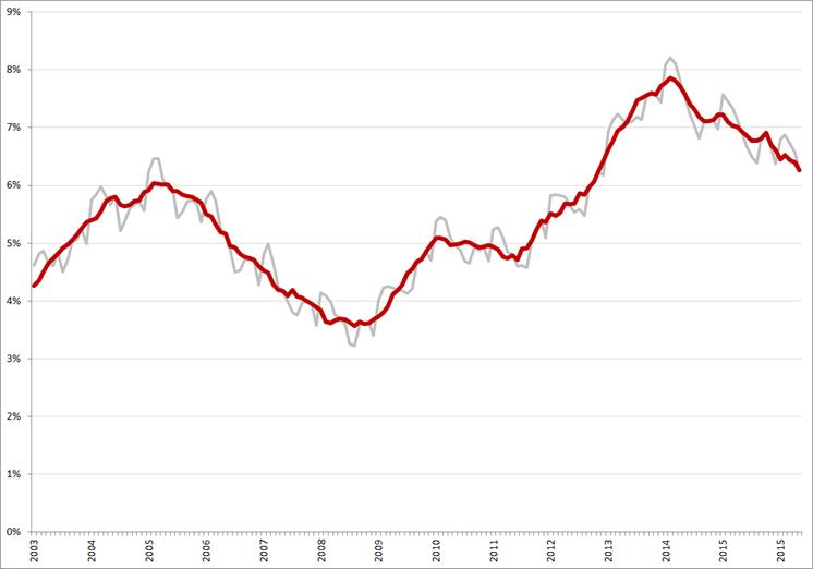Niet-gecorrigeerde (grijs) en gecorrigeerde werkloosheidspercentages, januari 2003 – mei 2016. Bron: CBS, ILO
