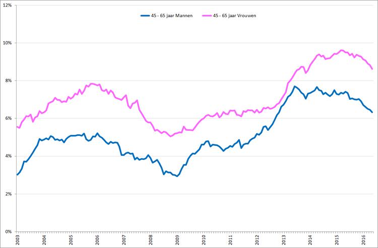 Gecorrigeerde werkloosheid onder mannen en vrouwen , 45 – 65 jaar, januari 2003 – mei 2016. Bron: CBS, nationale definitie