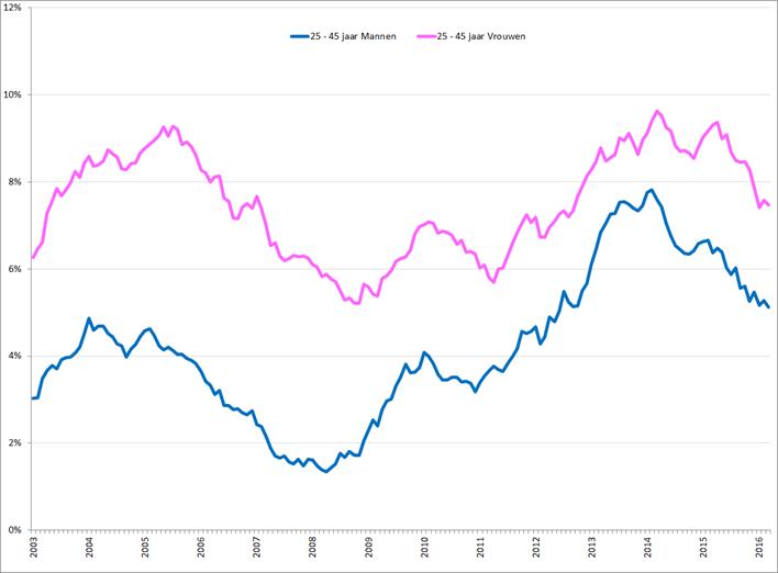 Gecorrigeerde werkloosheid onder mannen en vrouwen , 25 – 45 jaar, januari 2003 – mei 2016. Bron: CBS, nationale definitie