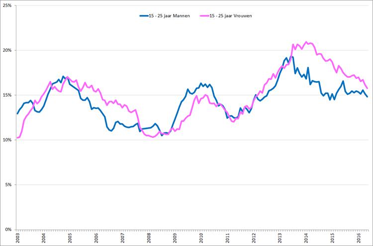 Gecorrigeerde werkloosheid onder mannen en vrouwen , 15 – 25 jaar, januari 2003 – mei 2016. Bron: CBS, nationale definitie