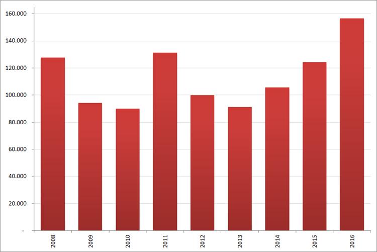 Aantal nieuwe online vacatures in  mei, 2008 – 2016. Bron : Jobfeed