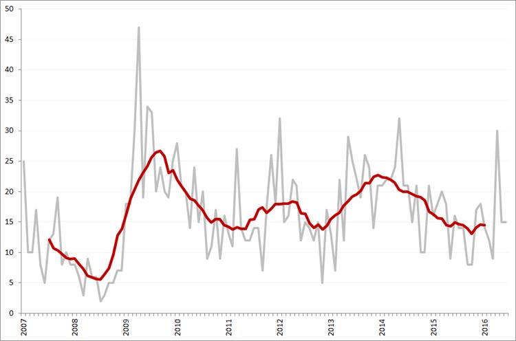 Aantal faillissementen per maand en obv. voortschrijdend 12-maands gemiddelde, januari 2007 – juni 2016