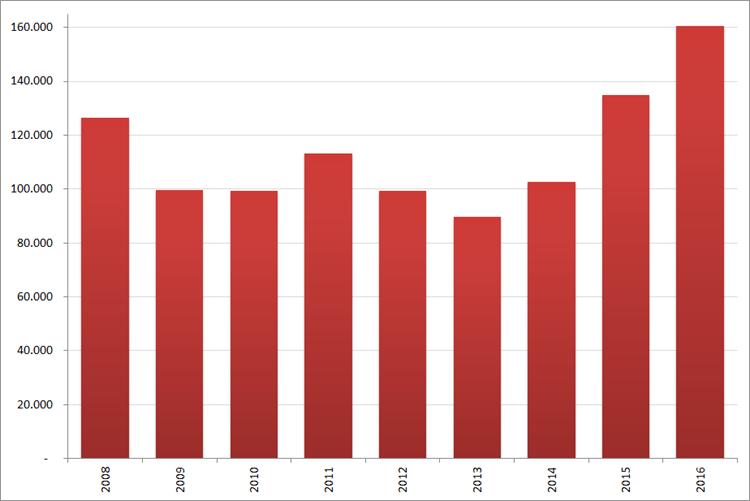 Aantal nieuwe online vacatures in  juni, 2008 – 2016. Bron : Jobfeed