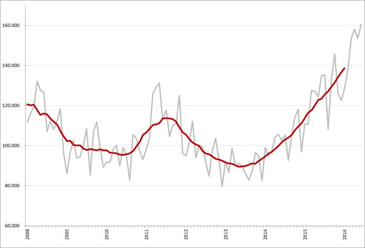 Maandtotalen en gemiddeld (12-maands) online vacaturevolume (minus, bijbanen, stages en vrijwilligerswerk), 2008 – heden. Op de maandcijfers van 2008 is een correctiefactor van 11,6% toegepast