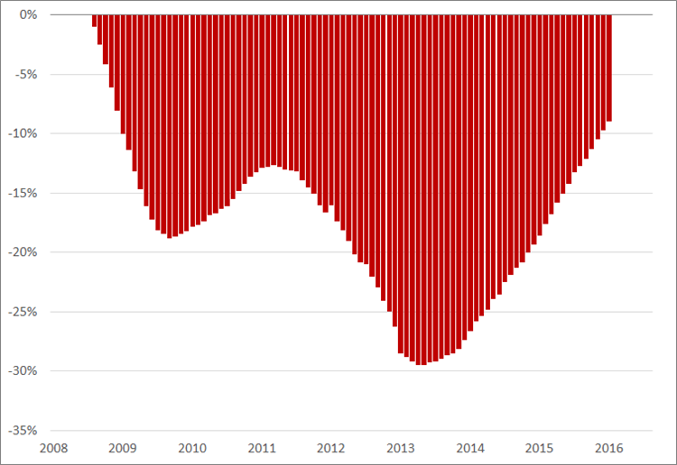 Misère index, (2008 = 0%), januari 2008 – juni 2016