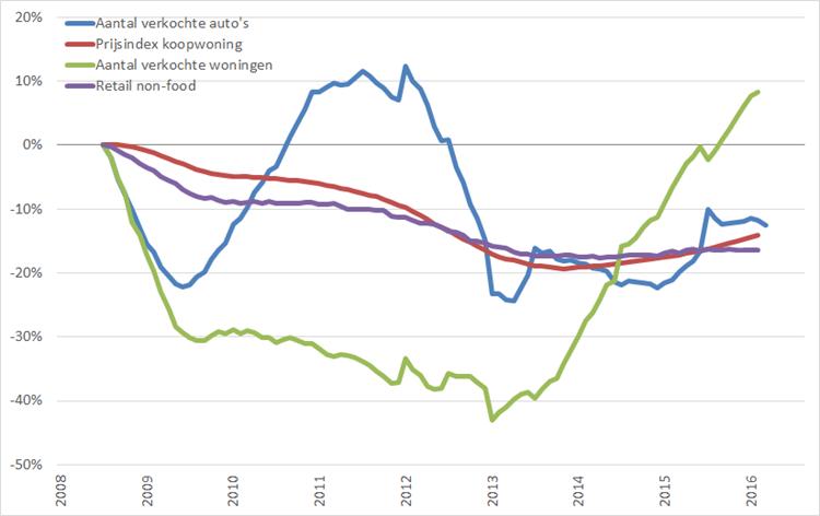 Consumentenmarkt: procentuele verandering , 12-maands voortschrijdend maandgemiddelde, (2008 = 0%), januari 2008 – juni 2016