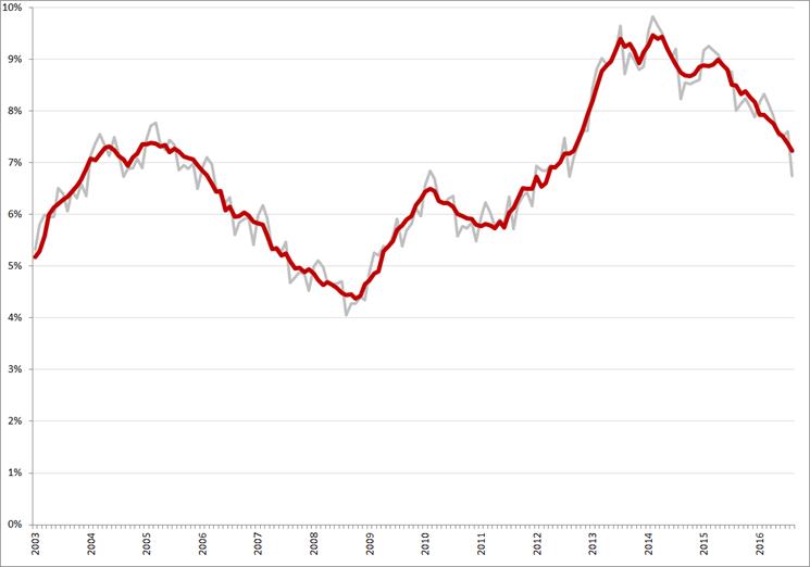 Niet-gecorrigeerde (grijs) en gecorrigeerde werkloosheidspercentages, januari 2003 – augustus 2016. Bron: CBS, nationale definitie
