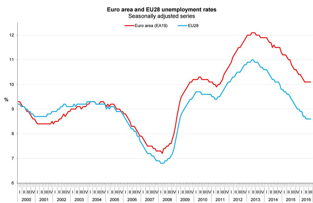 ontwikkeling werkloosheid nederland