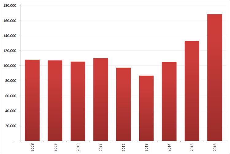 Aantal nieuwe online vacatures in  september, 2008 - 2016. Bron : Jobfeed